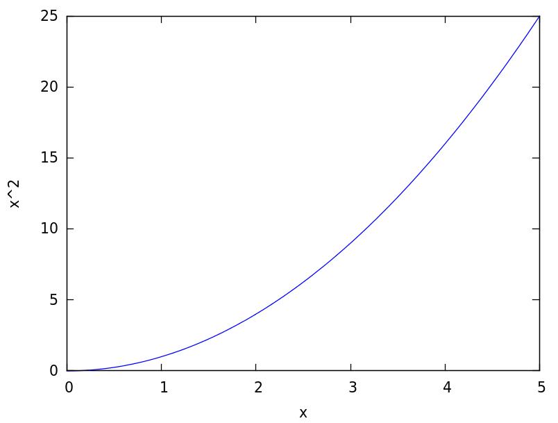 nice-curve